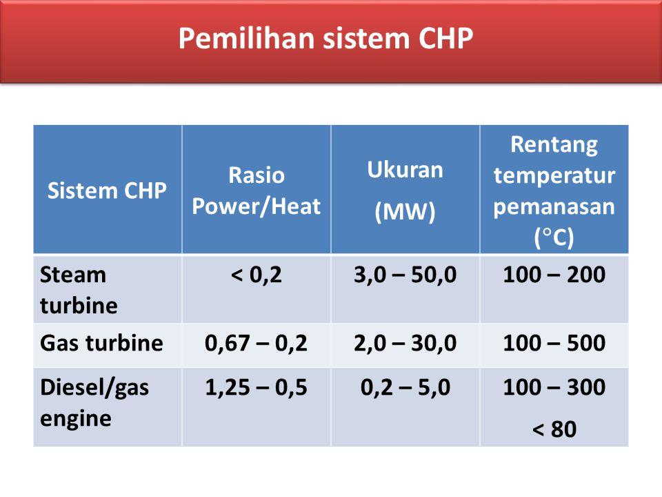 Rentang temperatur pemanasan (C)