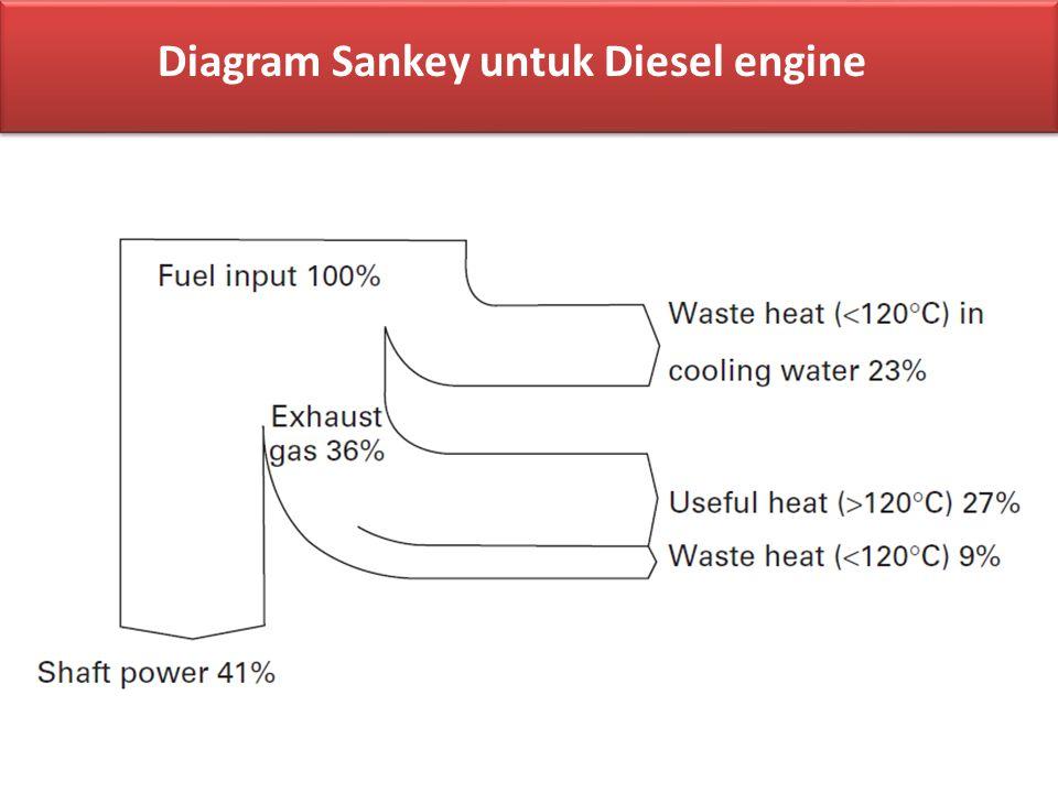 Diagram Sankey untuk Diesel engine