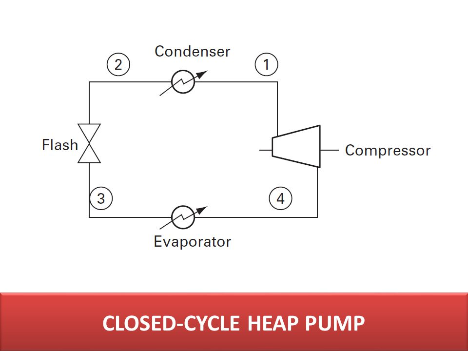 CLOSED-CYCLE HEAP PUMP