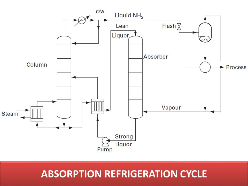 ABSORPTION REFRIGERATION CYCLE
