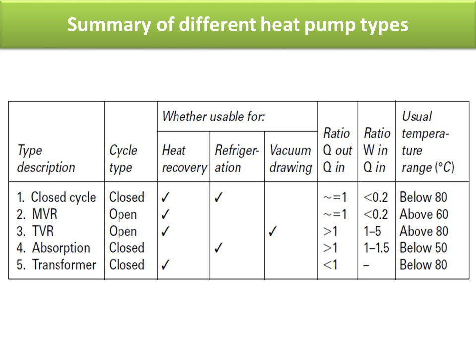 Summary of different heat pump types