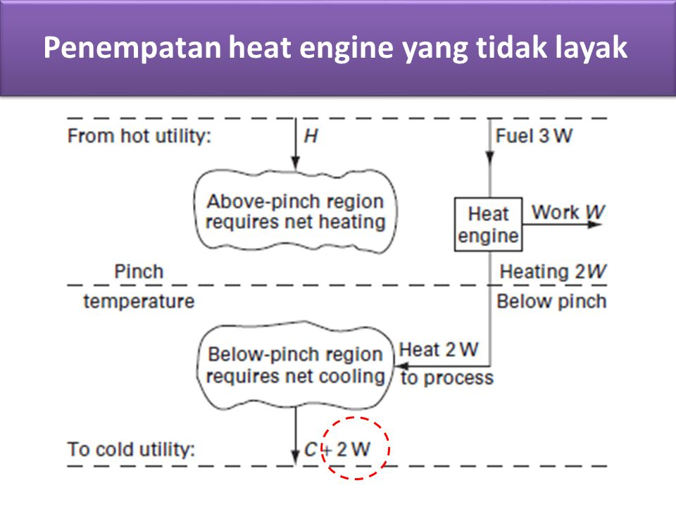 Penempatan heat engine yang tidak layak
