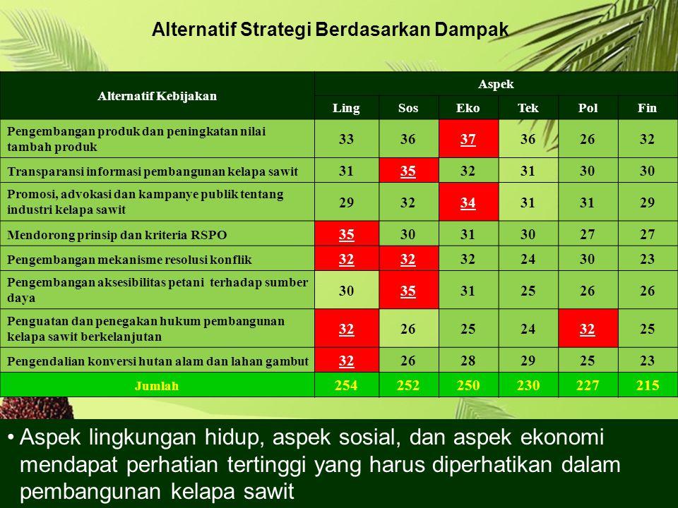 Alternatif Strategi Berdasarkan Dampak