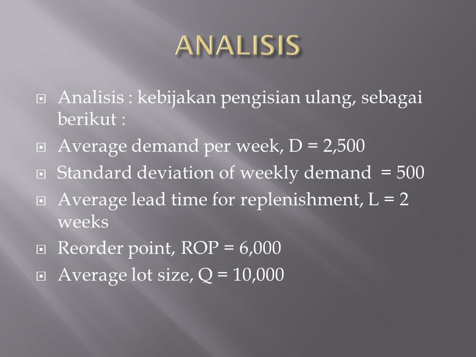 ANALISIS Analisis : kebijakan pengisian ulang, sebagai berikut :