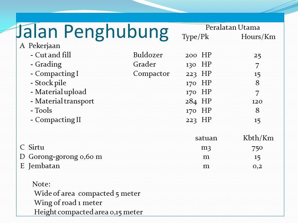 Jalan Penghubung Peralatan Utama Type/Pk Hours/Km A Pekerjaan