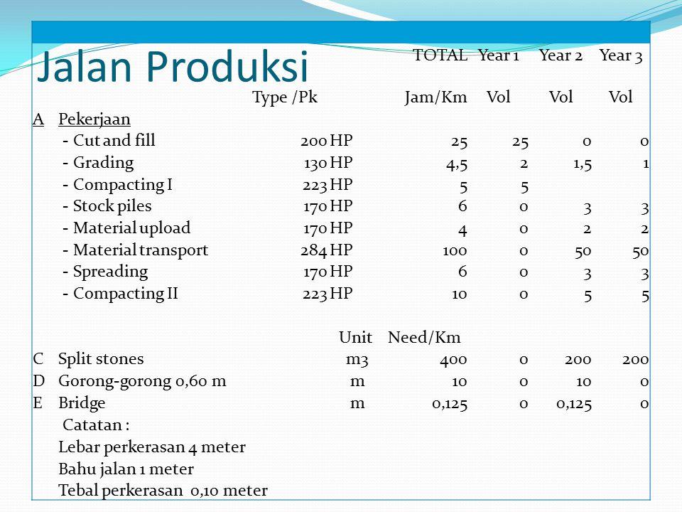 Jalan Produksi TOTAL Year 1 Year 2 Year 3 Type /Pk Jam/Km Vol A