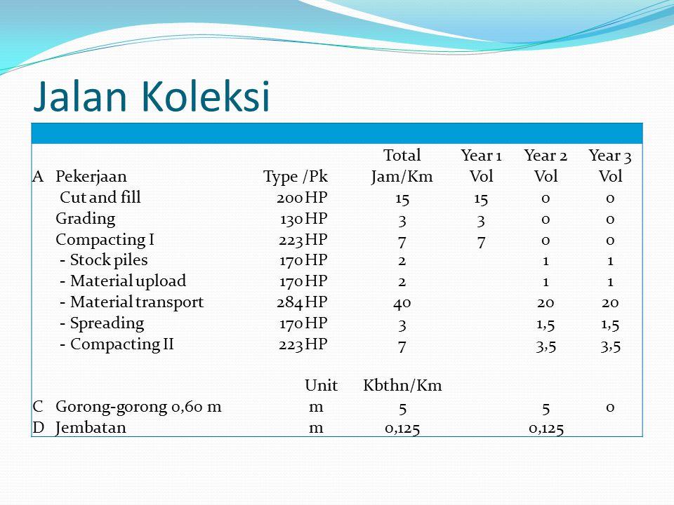 Jalan Koleksi Total Year 1 Year 2 Year 3 A Pekerjaan Type /Pk Jam/Km
