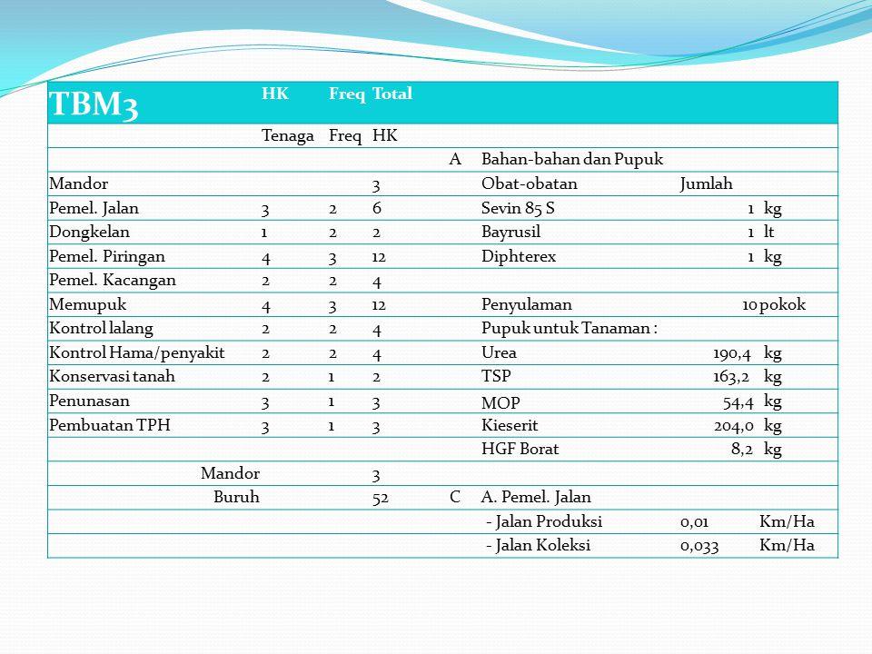 TBM3 HK Freq Total Tenaga A Bahan-bahan dan Pupuk Mandor 3 Obat-obatan