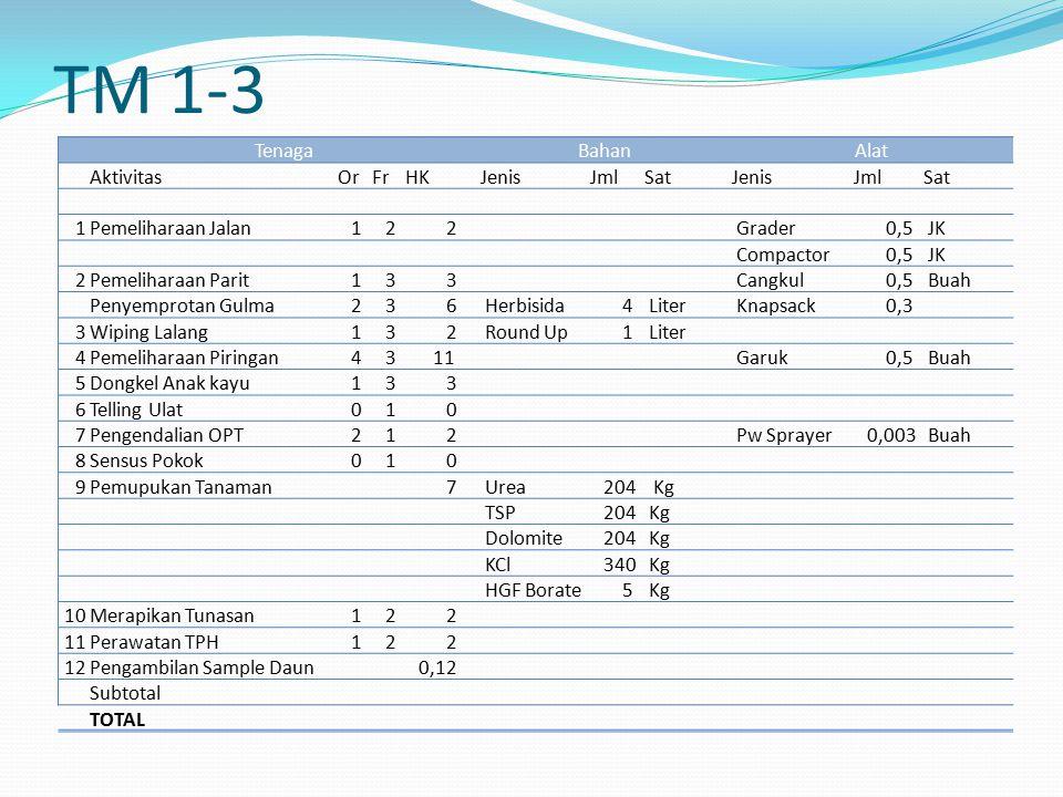 TM 1-3 Tenaga Bahan Alat Aktivitas Or Fr HK Jenis Jml Sat 1