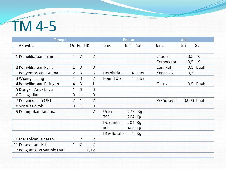 TM 4-5 Tenaga Bahan Alat Aktivitas Or Fr HK Jenis Jml Sat 1