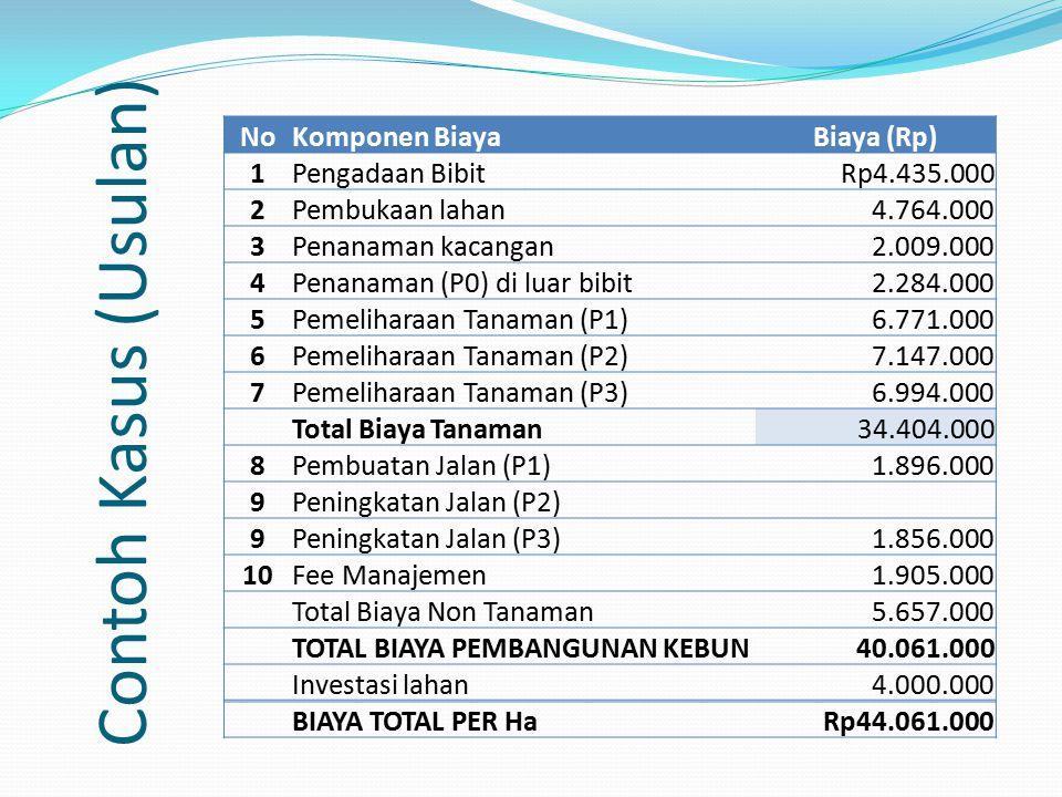 Contoh Kasus (Usulan) No Komponen Biaya Biaya (Rp) 1 Pengadaan Bibit