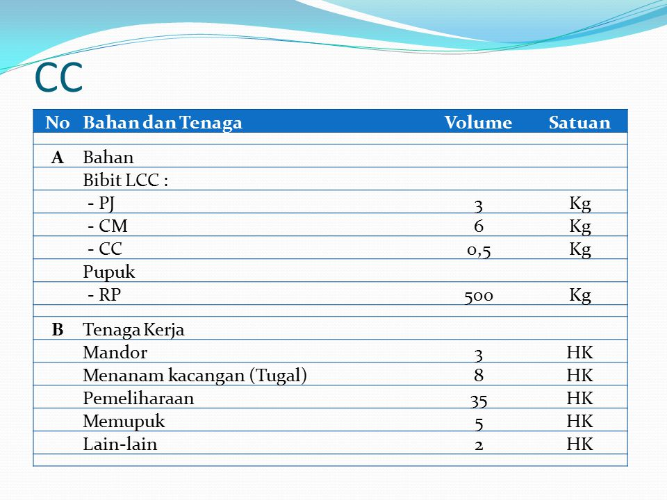 CC No Bahan dan Tenaga Volume Satuan A Bahan Bibit LCC : - PJ 3 Kg