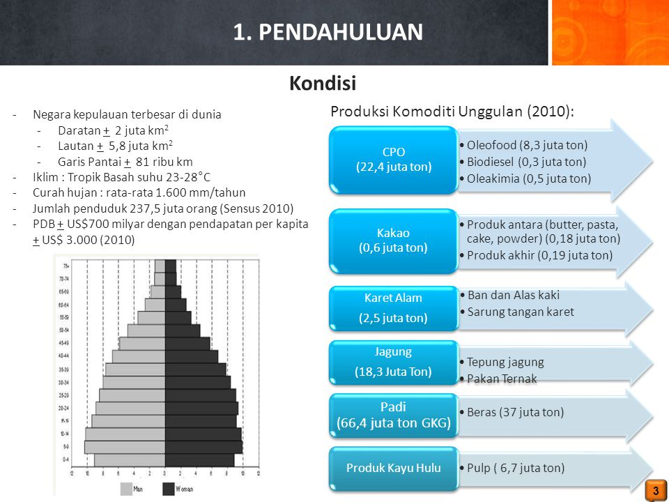 1. PENDAHULUAN Kondisi Produksi Komoditi Unggulan (2010):