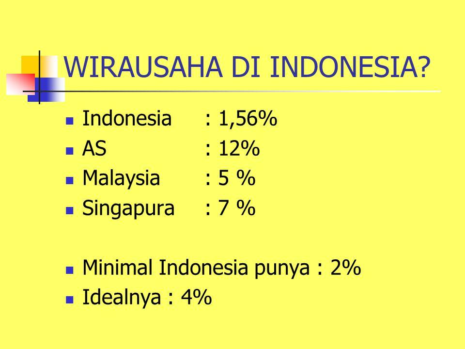 WIRAUSAHA DI INDONESIA