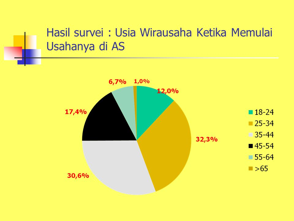 Hasil survei : Usia Wirausaha Ketika Memulai Usahanya di AS