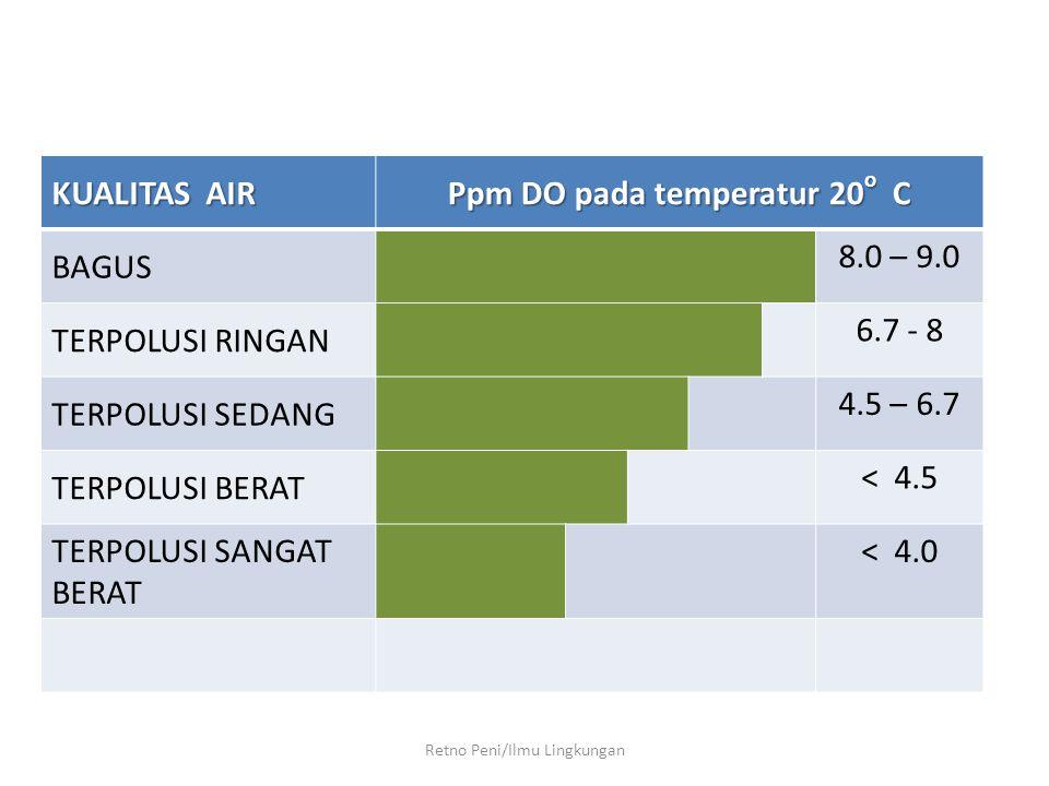 Ppm DO pada temperatur 20o C