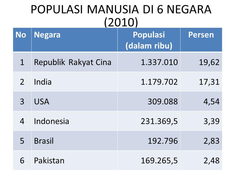 POPULASI MANUSIA DI 6 NEGARA (2010)