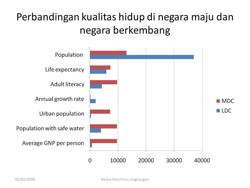 Perbandingan kualitas hidup di negara maju dan negara berkembang