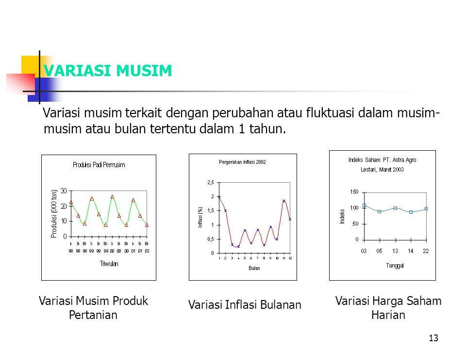 VARIASI MUSIM Variasi musim terkait dengan perubahan atau fluktuasi dalam musim-musim atau bulan tertentu dalam 1 tahun.