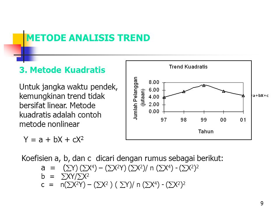 METODE ANALISIS TREND 3. Metode Kuadratis