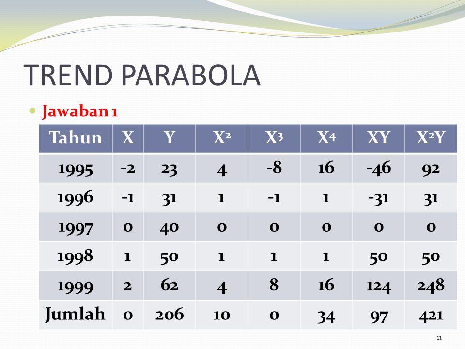 TREND PARABOLA Tahun X Y X2 X3 X4 XY X2Y 1995 -2 23 4 -8 16 -46 92
