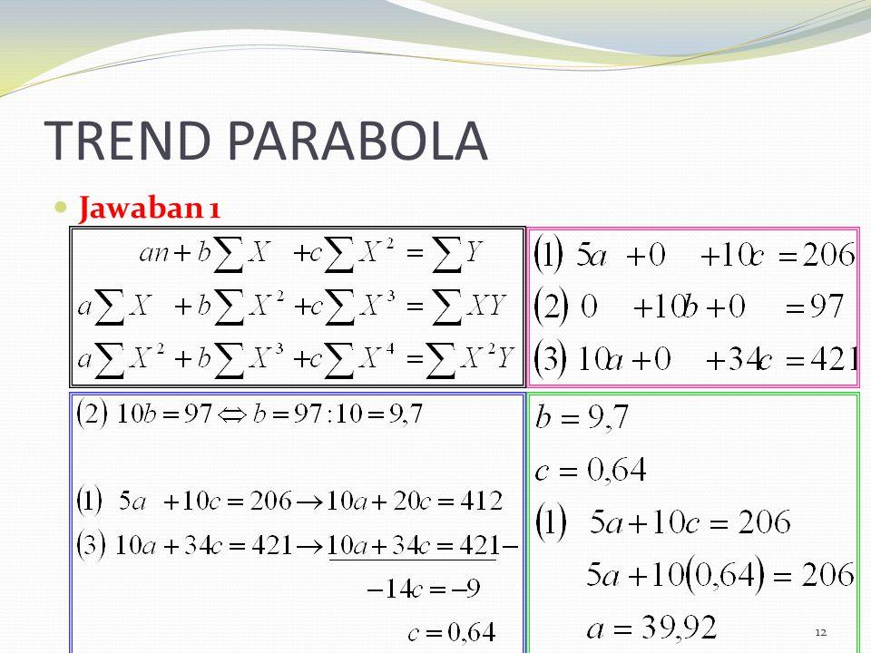 TREND PARABOLA Jawaban 1