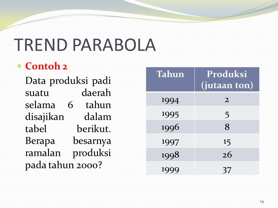 TREND PARABOLA Contoh 2.