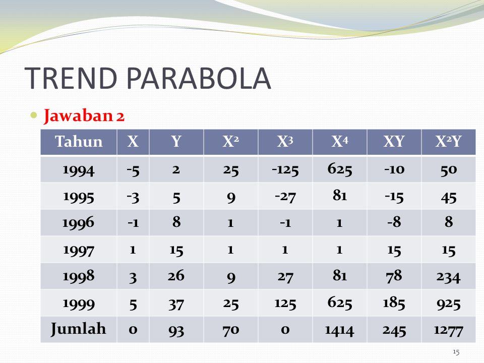 TREND PARABOLA Jawaban 2 Tahun X Y X2 X3 X4 XY X2Y 1994 -5 2 25 -125