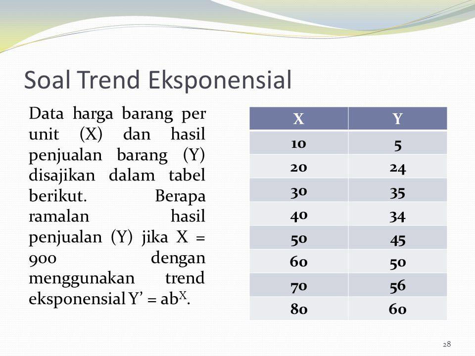Soal Trend Eksponensial