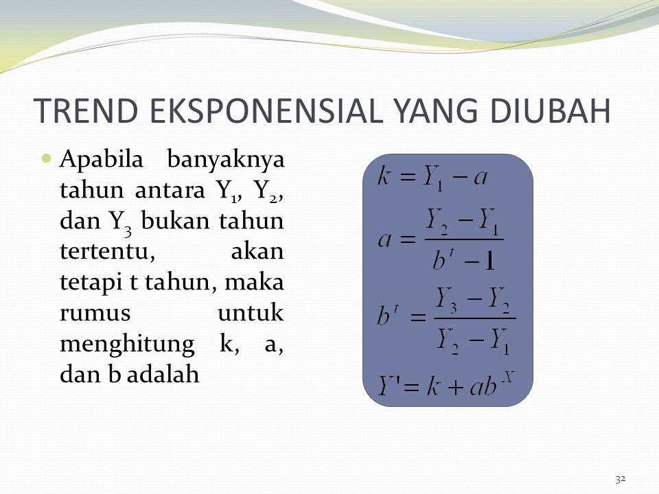 TREND EKSPONENSIAL YANG DIUBAH