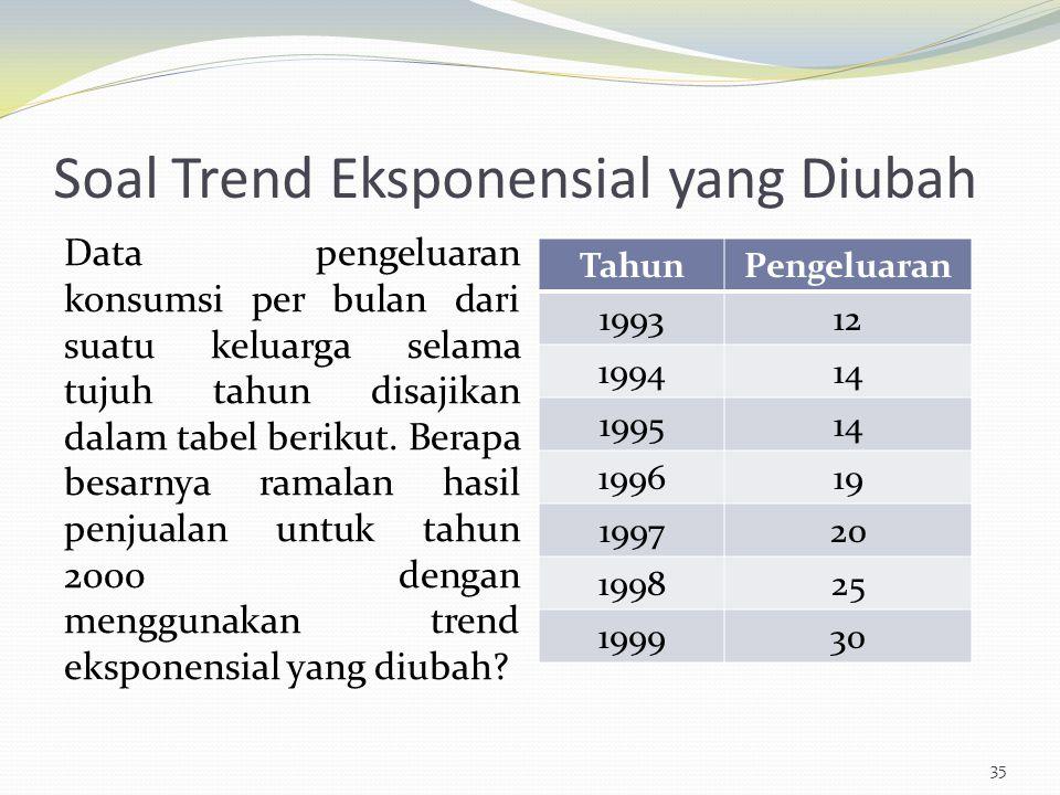 Soal Trend Eksponensial yang Diubah