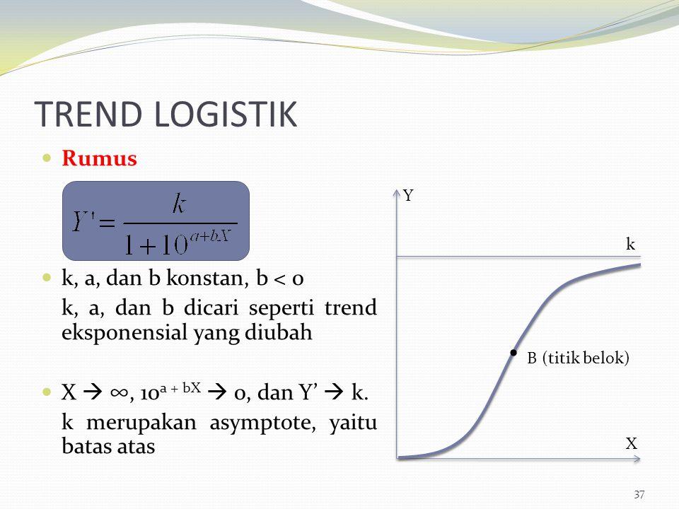 TREND LOGISTIK • B (titik belok) Rumus k, a, dan b konstan, b < 0