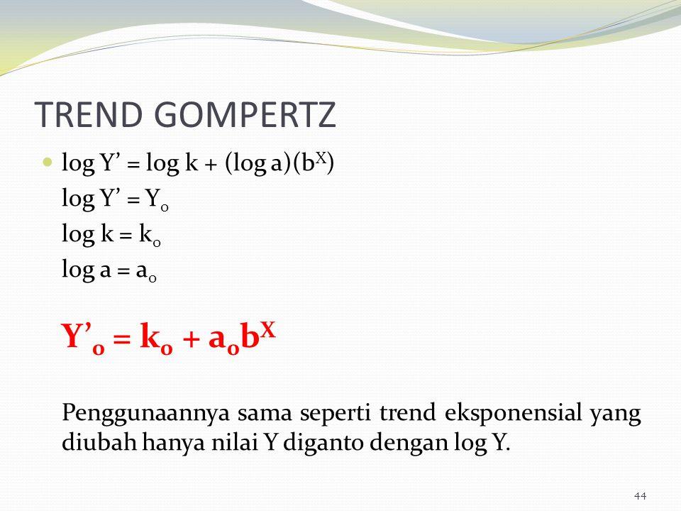 TREND GOMPERTZ log Y' = log k + (log a)(bX) log Y' = Y0 log k = k0