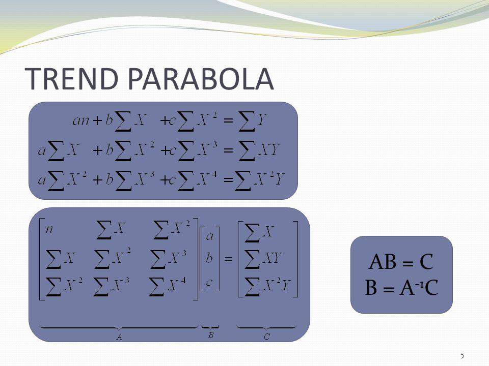 TREND PARABOLA AB = C B = A-1C