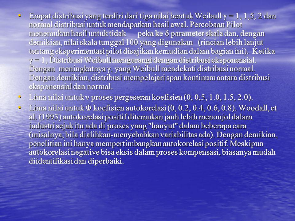 Empat distribusi yang terdiri dari tiga nilai bentuk Weibull γ = 1, 1,5, 2 dan normal distribusi untuk mendapatkan hasil awal. Percobaan Pilot menemukan hasil untuk tidak peka ke δ parameter skala dan, dengan demikian, nilai skala tunggal 100 yang digunakan (rincian lebih lanjut tentang eksperimentasi pilot disajikan kemudian dalam bagian ini). Ketika γ = 1, Distribusi Weibull mengurangi dengan distribusi eksponensial. Dengan meningkatnya γ, yang Weibull mendekati distribusi normal. Dengan demikian, distribusi mempelajari span kontinum antara distribusi eksponensial dan normal.