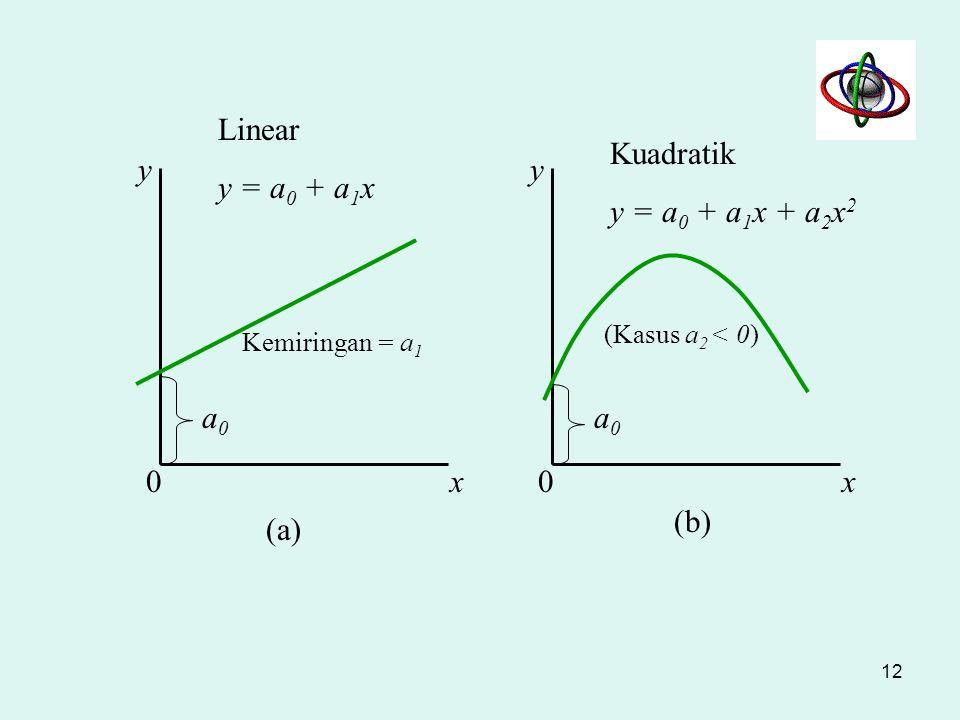 Linear y = a0 + a1x Kuadratik y = a0 + a1x + a2x2 y y a0 a0 x x (b)