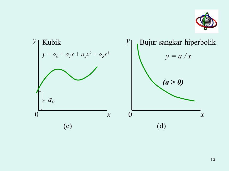 Bujur sangkar hiperbolik y = a / x