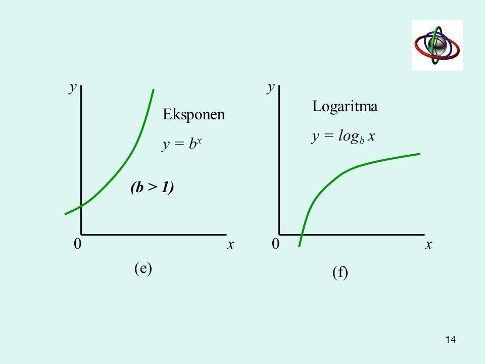 y y Logaritma y = logb x Eksponen y = bx (b > 1) x x (e) (f)