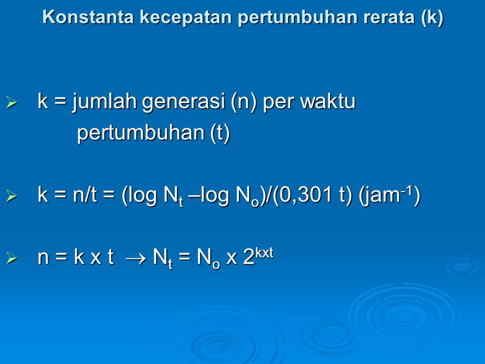 Konstanta kecepatan pertumbuhan rerata (k)