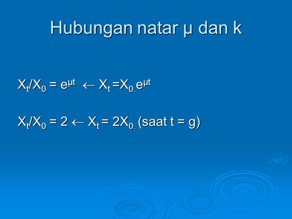 Hubungan natar μ dan k Xt/X0 = eμt  Xt =X0.eμt