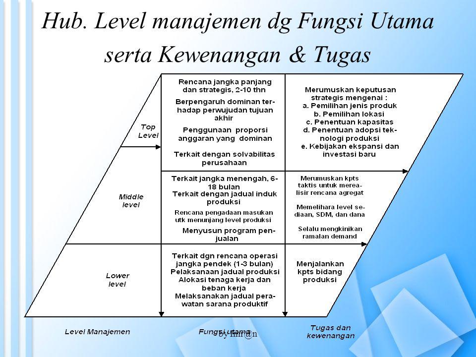 Hub. Level manajemen dg Fungsi Utama serta Kewenangan & Tugas