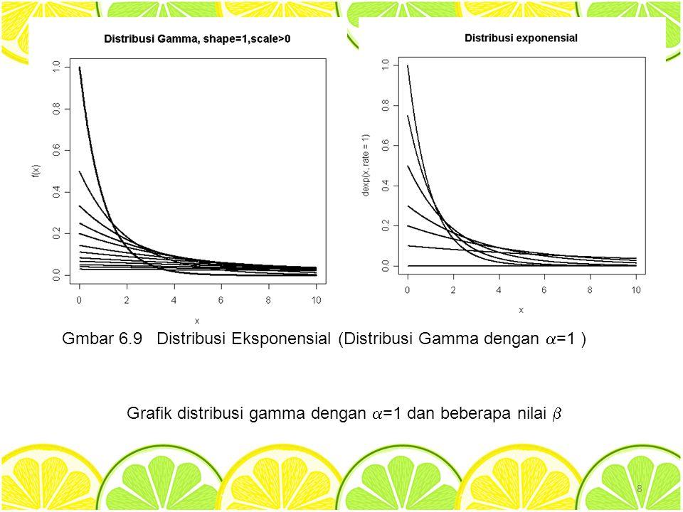 Gmbar 6.9 Distribusi Eksponensial (Distribusi Gamma dengan =1 )