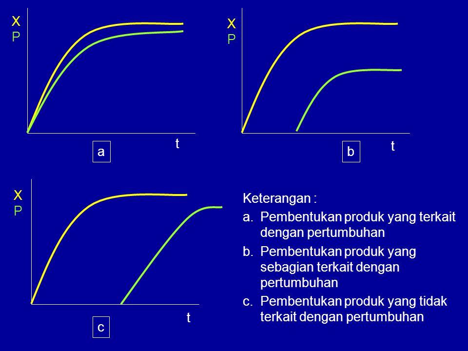 X P. X. P. t. t. a. b. X. P. Keterangan : Pembentukan produk yang terkait dengan pertumbuhan.