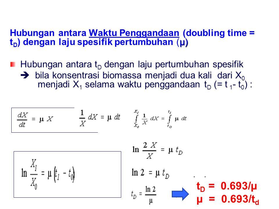 Hubungan antara Waktu Penggandaan (doubling time = tD) dengan laju spesifik pertumbuhan (µ)