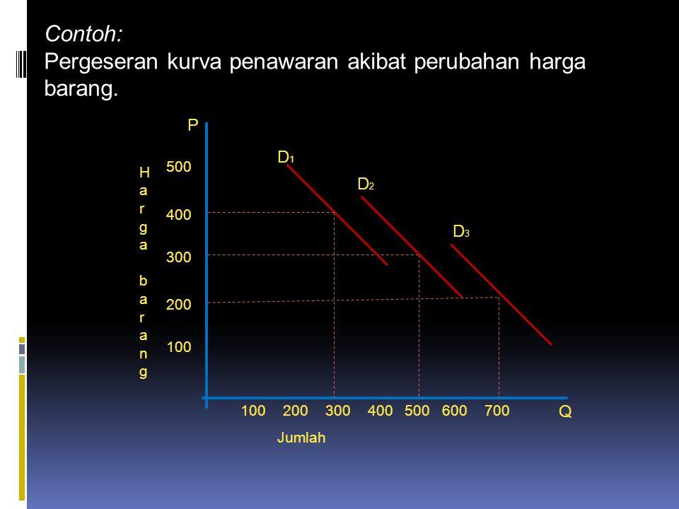 Contoh: Pergeseran kurva penawaran akibat perubahan harga barang.