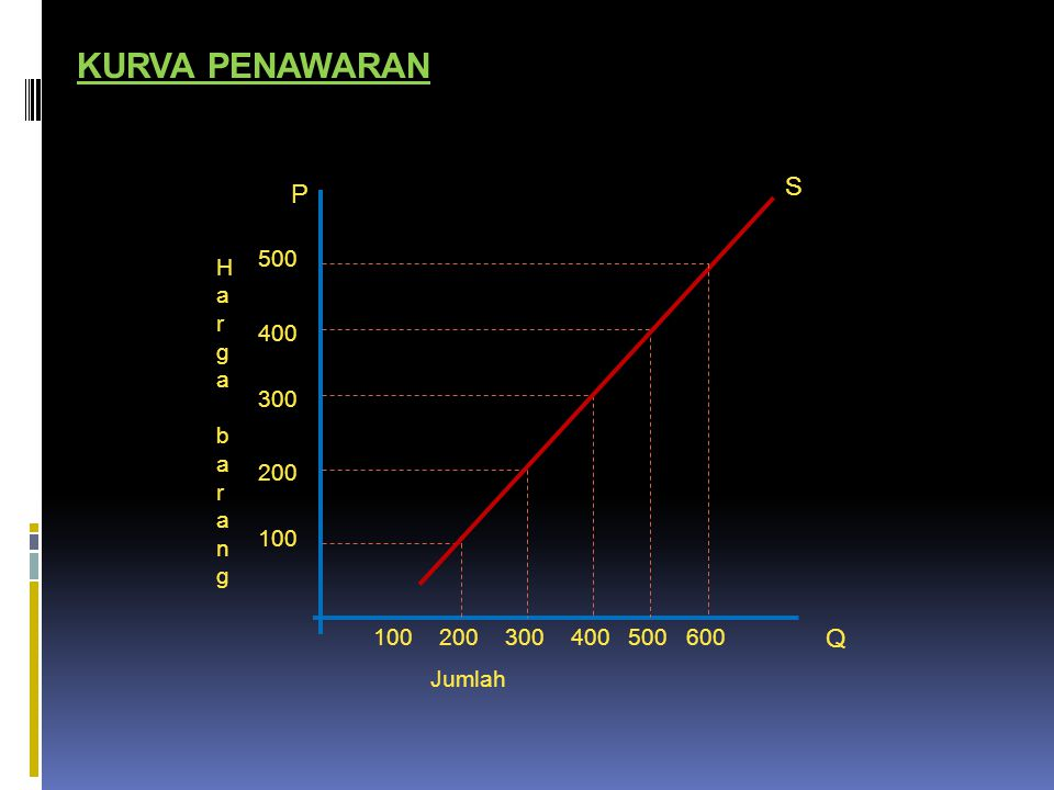 KURVA PENAWARAN S P Q 500 Harga barang 400 300 200 100 100 200 300 400