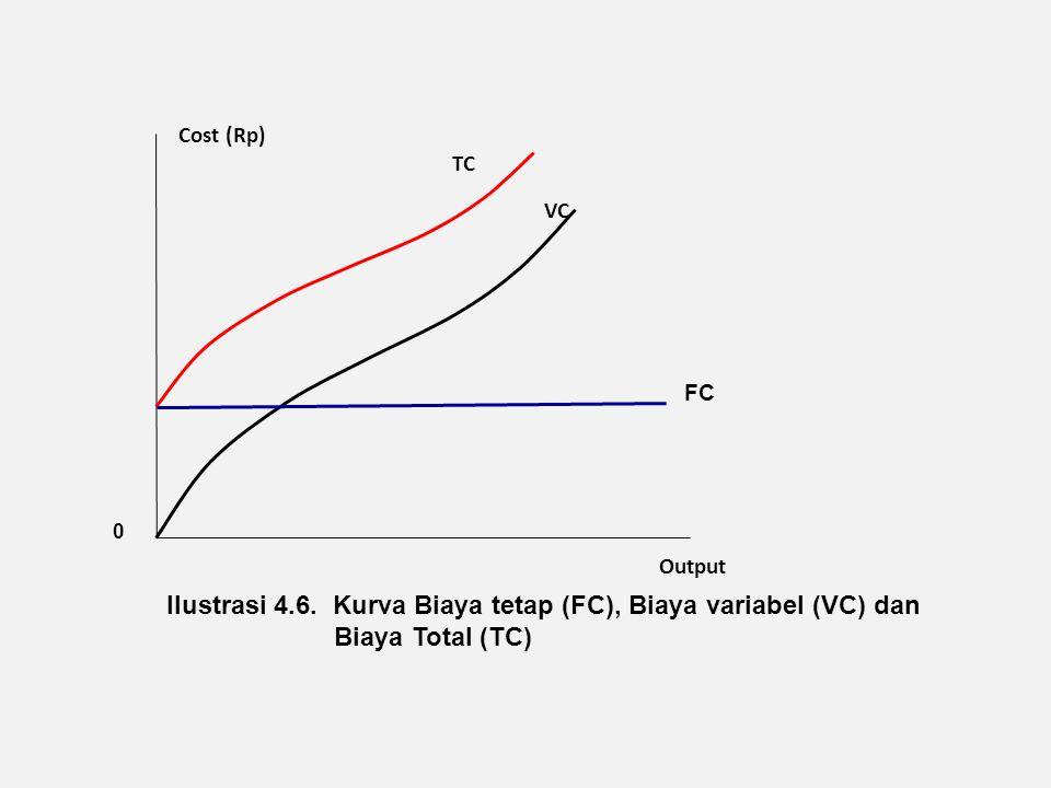 Ilustrasi 4.6. Kurva Biaya tetap (FC), Biaya variabel (VC) dan
