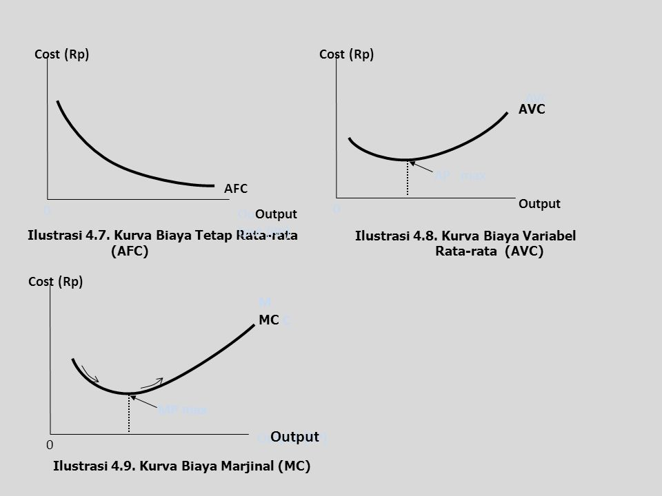 Output Cost (Rp) AFC OuOutput tput (RP) Cost (Rp) AP . max Output AVC