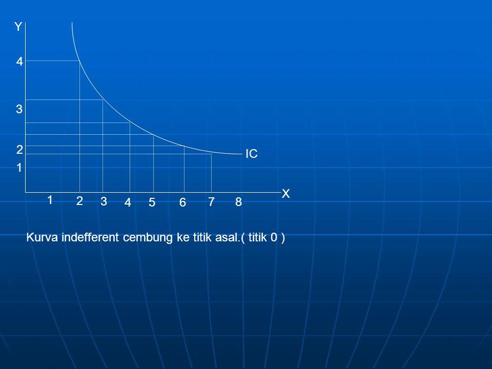 Y 4 3 2 IC 1 X 1 2 3 4 5 6 7 8 Kurva indefferent cembung ke titik asal.( titik 0 )