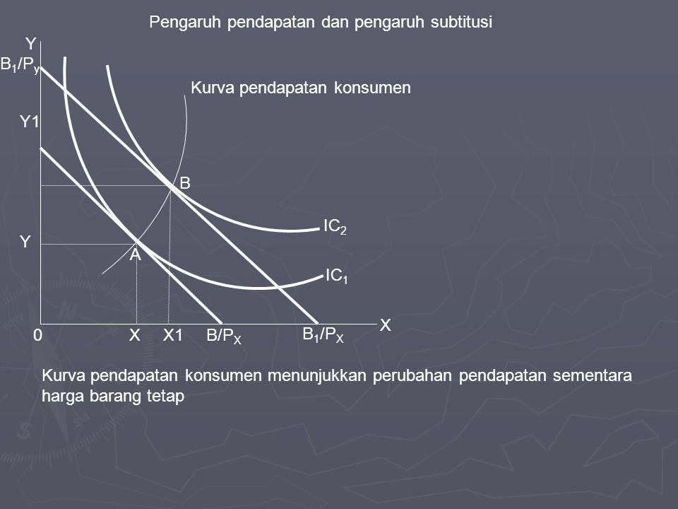 Pengaruh pendapatan dan pengaruh subtitusi